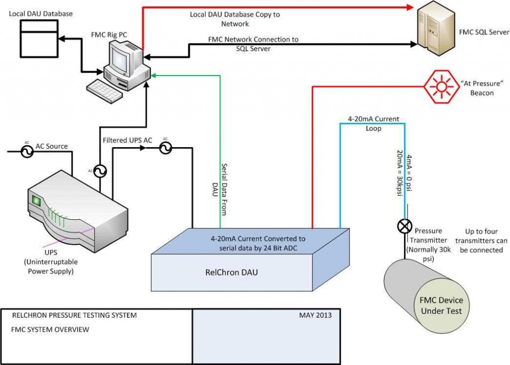 This diagram shows an overview of how the RelChron system works